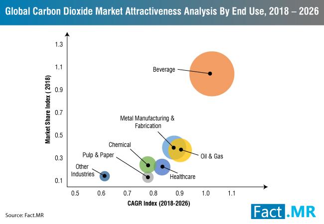 carbon-dioxide-market-1[1]